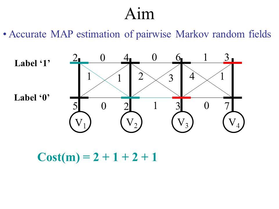 Aim Accurate MAP estimation of pairwise Markov random fields 2 5 4 2 6 3 3 7 0 1 1 0 0 2 3 1 1 41 0 V1V1 V2V2 V3V3 V4V4 Label 0 Label 1 Cost(m) = 2 + 1 + 2 + 1 + 3