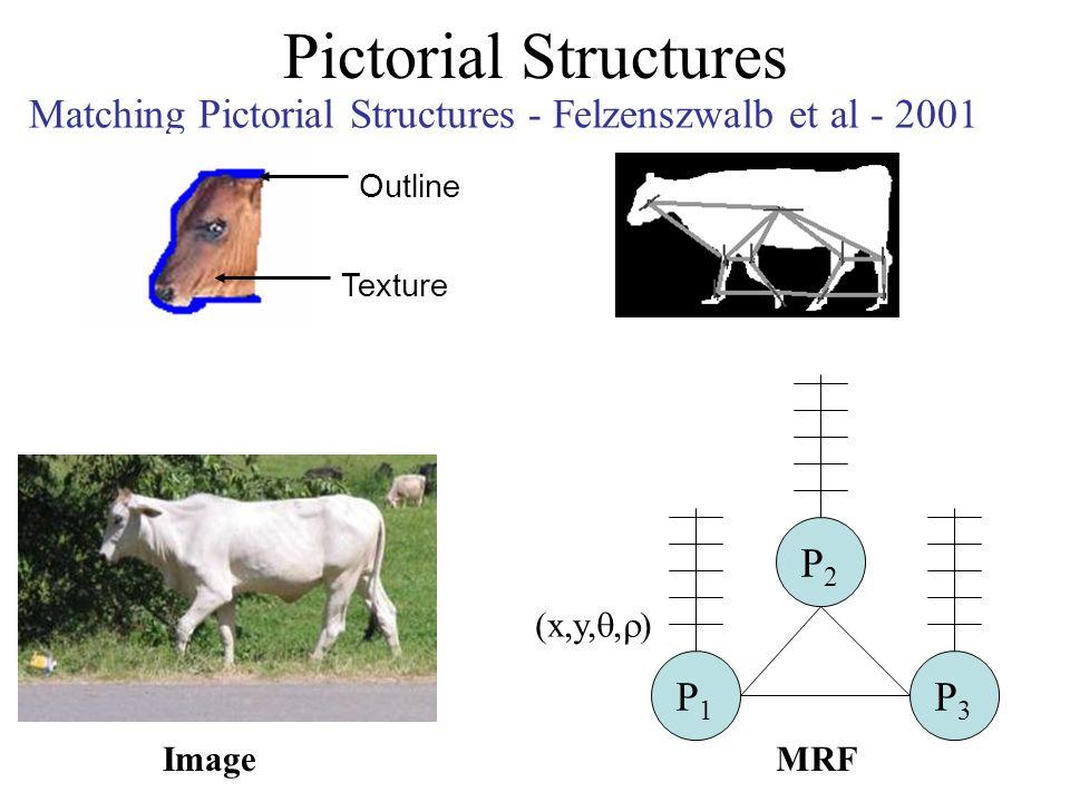 Pictorial Structures Image P1P1 P3P3 P2P2 (x,y,, ) MRF Matching Pictorial Structures - Felzenszwalb et al - 2001 Outline Texture