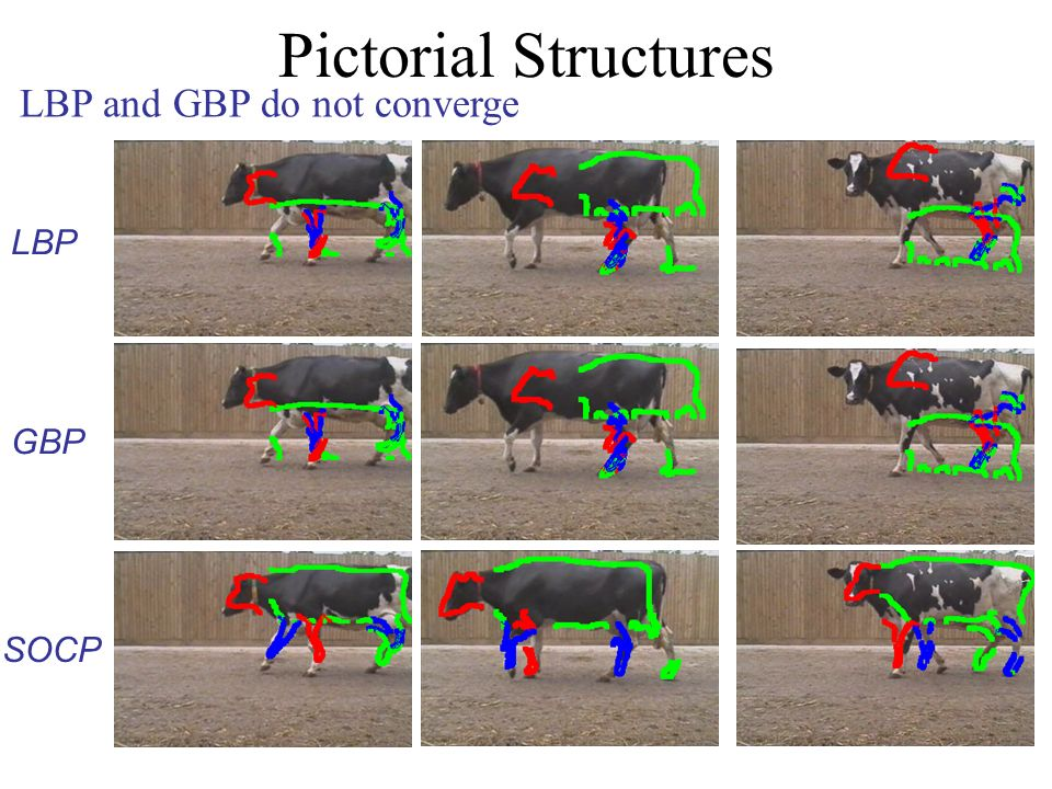 Pictorial Structures LBP GBP SOCP LBP and GBP do not converge