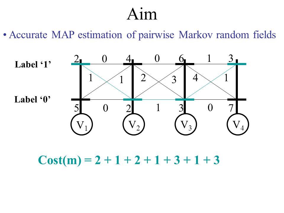 Aim Accurate MAP estimation of pairwise Markov random fields 2 5 4 2 6 3 3 7 0 1 1 0 0 2 3 1 1 41 0 V1V1 V2V2 V3V3 V4V4 Label 0 Label 1 Cost(m) = 2 + 1 + 2 + 1 + 3 + 1 + 3