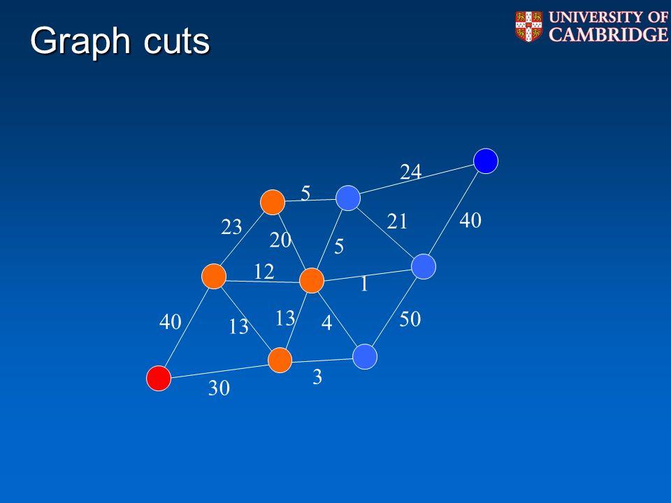 Graph cuts 40 30 23 12 13 5 5 40 24 1 50 3 4 20 21 13