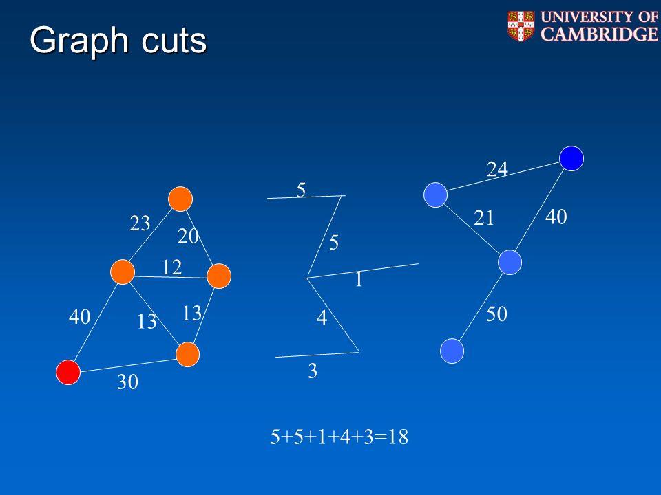 Graph cuts 40 30 23 12 13 5 5 40 24 1 50 3 4 20 21 5+5+1+4+3=18 13