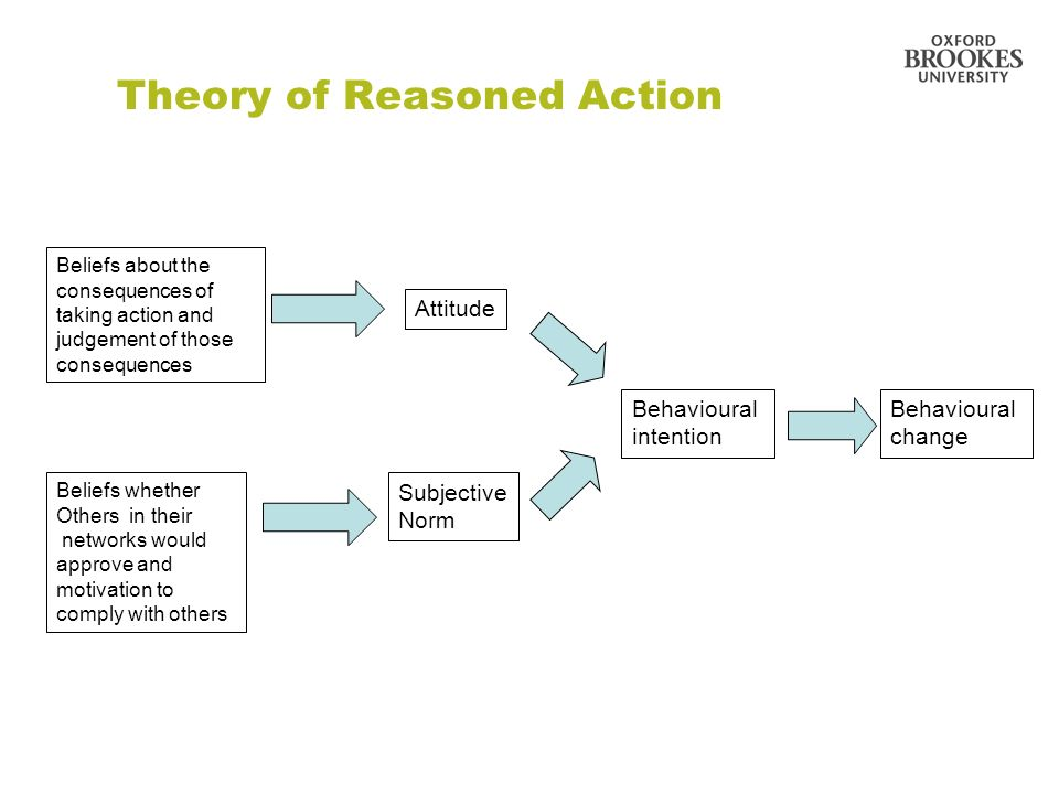 Theory of Reasoned Action Beliefs about the consequences of taking action and judgement of those consequences Beliefs whether Others in their networks