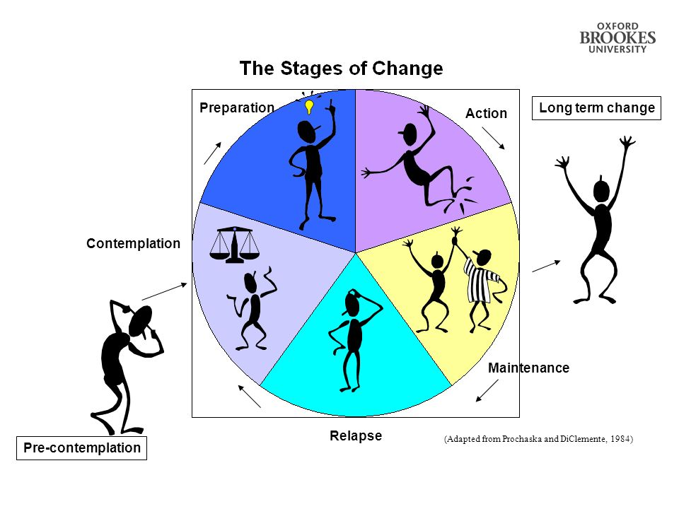 28 Contemplation Pre-contemplation Preparation Action Relapse Maintenance Long term change (Adapted from Prochaska and DiClemente, 1984)