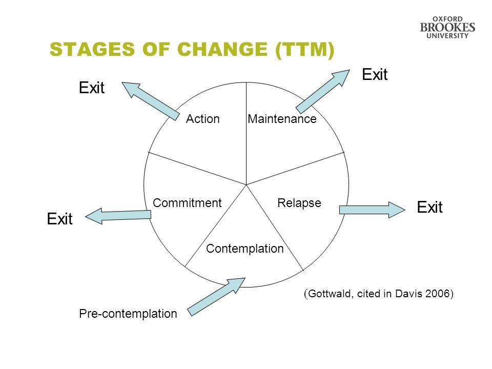 29 STAGES OF CHANGE (TTM) Exit Action Maintenance Commitment Relapse Contemplation Pre-contemplation ( Gottwald, cited in Davis 2006) Exit
