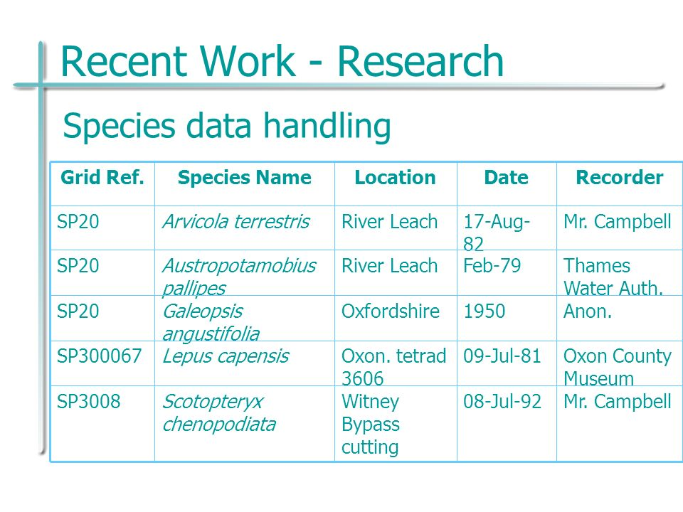Recent Work - Research RecorderDateLocationSpecies NameGrid Ref.
