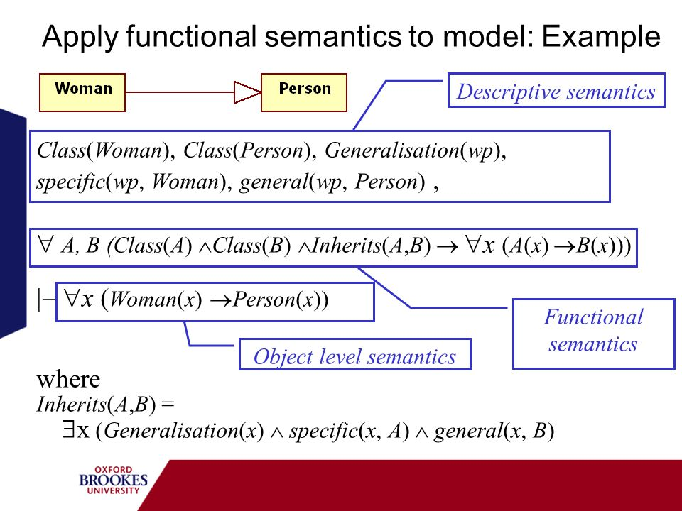 Apply functional semantics to model: Example Class(Woman), Class(Person), Generalisation(wp), specific(wp, Woman), general(wp, Person), A, B (Class(A) Class(B) Inherits(A,B) x (A(x) B(x))) x ( Woman(x) Person(x)) where Inherits(A,B) = x (Generalisation(x) specific(x, A) general(x, B) Descriptive semantics Functional semantics Object level semantics