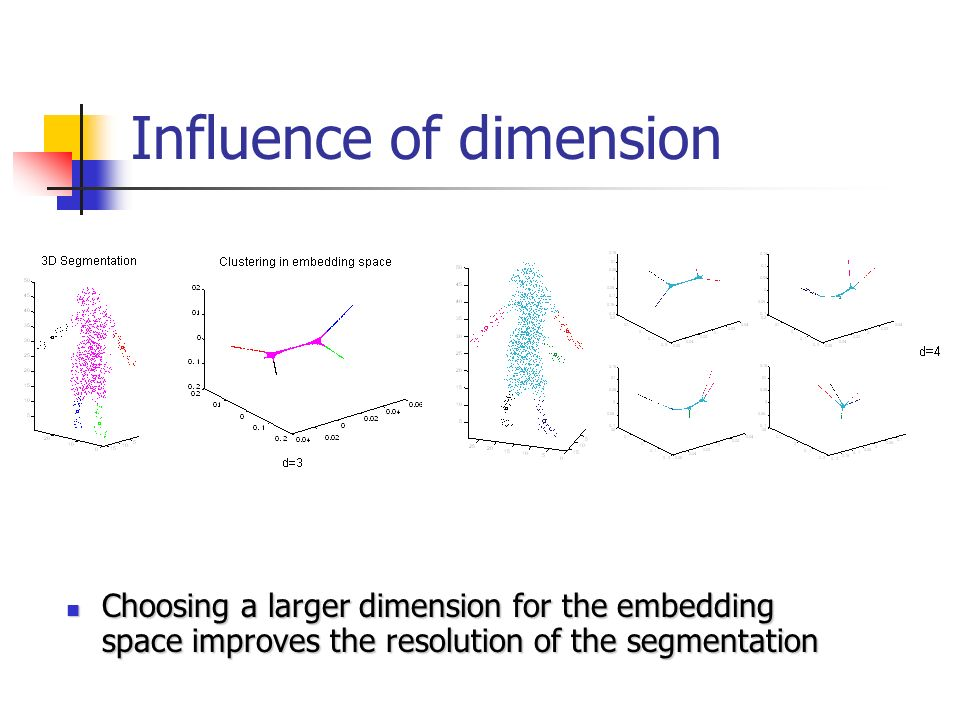 Influence of dimension Choosing a larger dimension for the embedding space improves the resolution of the segmentation Choosing a larger dimension for the embedding space improves the resolution of the segmentation