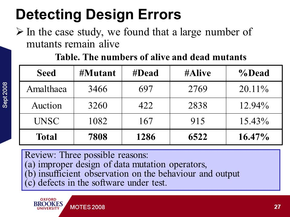Sept MOTES 2008 Detecting Design Errors In the case study, we found that a large number of mutants remain alive 16.47% Total 15.43% UNSC 12.94% Auction 20.11% Amalthaea %Dead#Alive#Dead#MutantSeed Table.