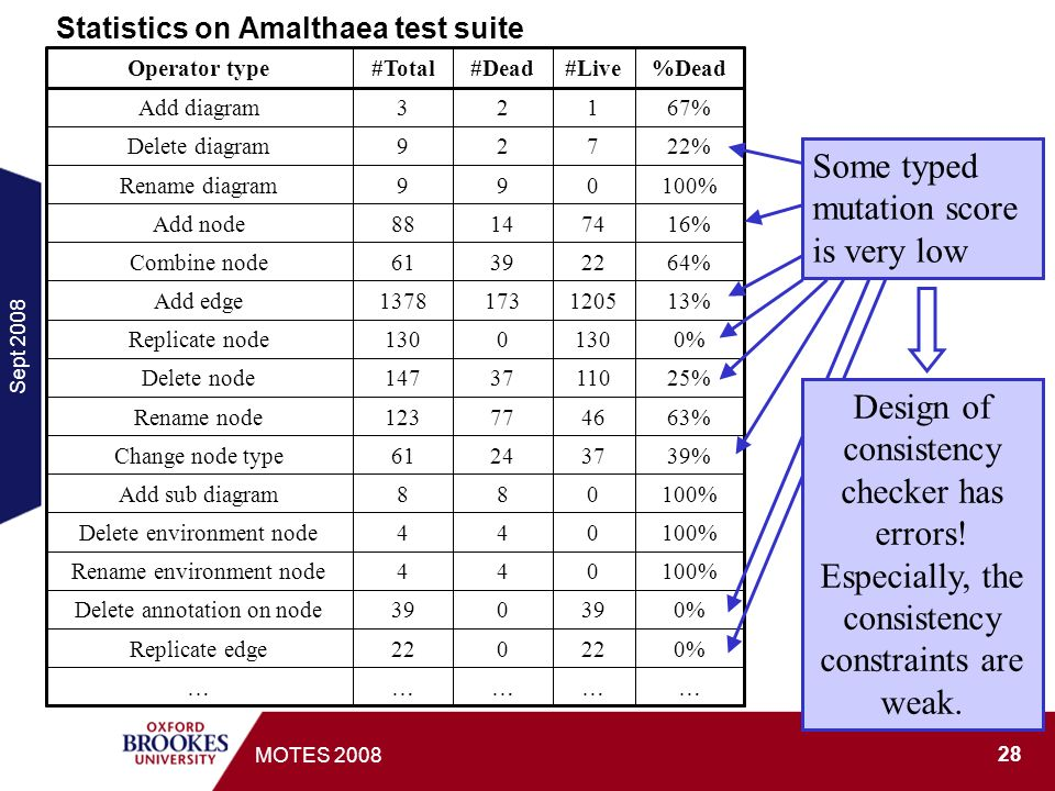 Sept MOTES 2008 Statistics on Amalthaea test suite Some typed mutation score is very low Design of consistency checker has errors.