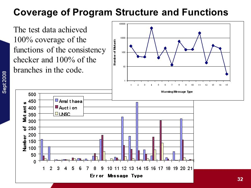 Sept MOTES 2008 Coverage of Program Structure and Functions The test data achieved 100% coverage of the functions of the consistency checker and 100% of the branches in the code.