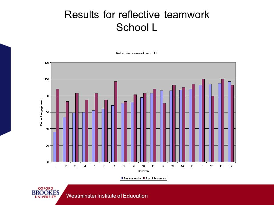 Westminster Institute of Education Results for reflective teamwork School L