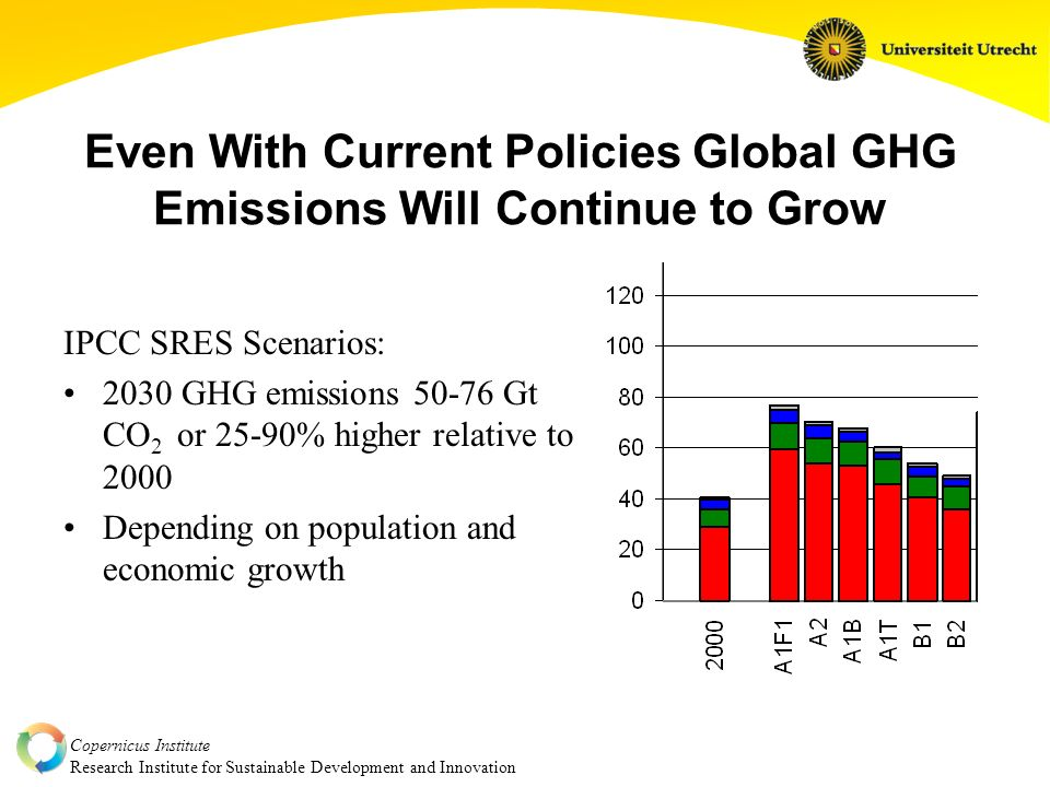 Copernicus Institute Research Institute for Sustainable Development and Innovation Even With Current Policies Global GHG Emissions Will Continue to Grow IPCC SRES Scenarios: 2030 GHG emissions Gt CO 2 or 25-90% higher relative to 2000 Depending on population and economic growth