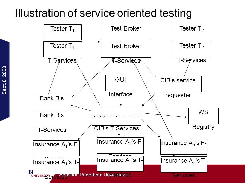 Sept. 8, 2008 Seminar: Paderborn University Illustration of service oriented testing CIBs F-Services Bank Bs F-Services Insurance A 1 s F- Services In