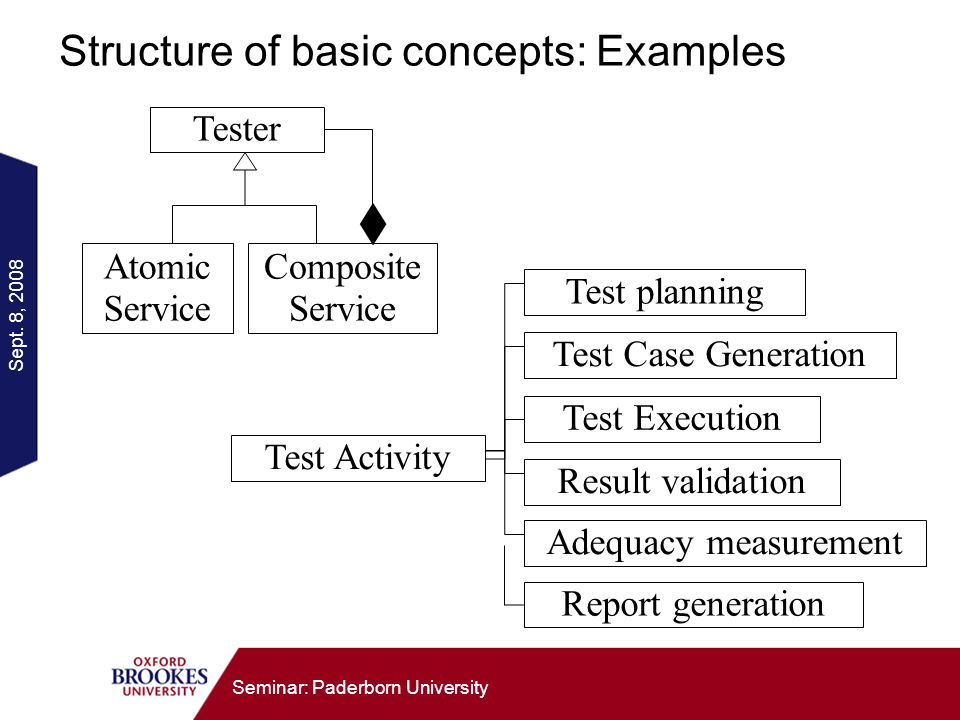 Sept. 8, 2008 Seminar: Paderborn University Structure of basic concepts: Examples Test Activity Test planning Test Case Generation Test Execution Resu