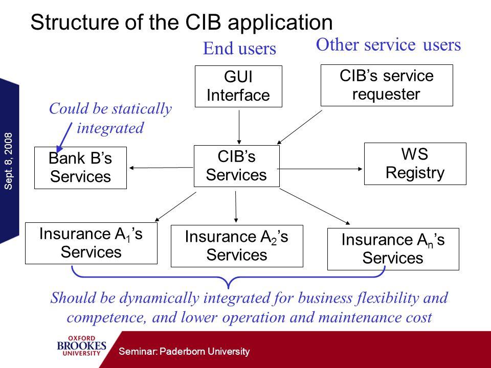 Sept. 8, 2008 Seminar: Paderborn University Structure of the CIB application CIBs Services Bank Bs Services Insurance A 1 s Services Insurance A 2 s S