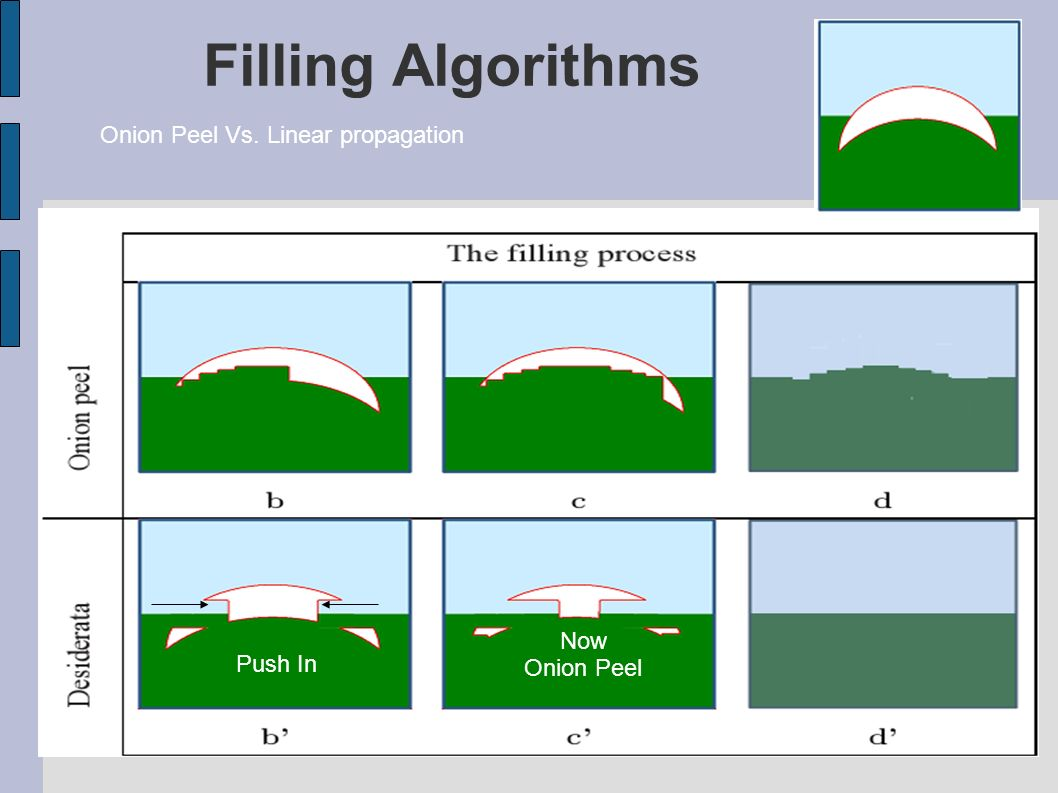 Filling Algorithms Onion Peel Vs. Linear propagation Push In Now Onion Peel