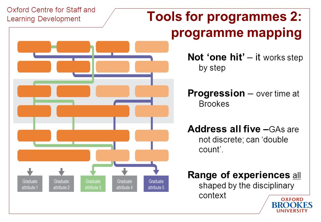 Oxford Centre for Staff and Learning Development Tools for programmes 2: programme mapping Not one hit – it works step by step Progression – over time at Brookes Address all five – GAs are not discrete; can double count.