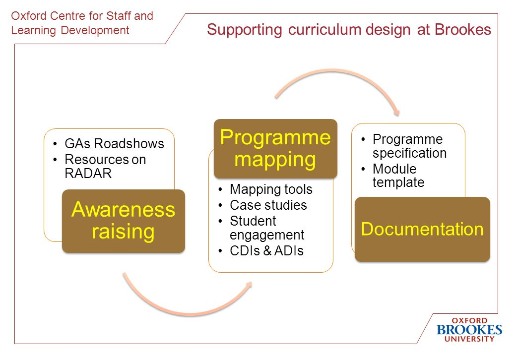 Oxford Centre for Staff and Learning Development GAs Roadshows Resources on RADAR Awareness raising Mapping tools Case studies Student engagement CDIs & ADIs Programme mapping Programme specification Module template Documentation Supporting curriculum design at Brookes