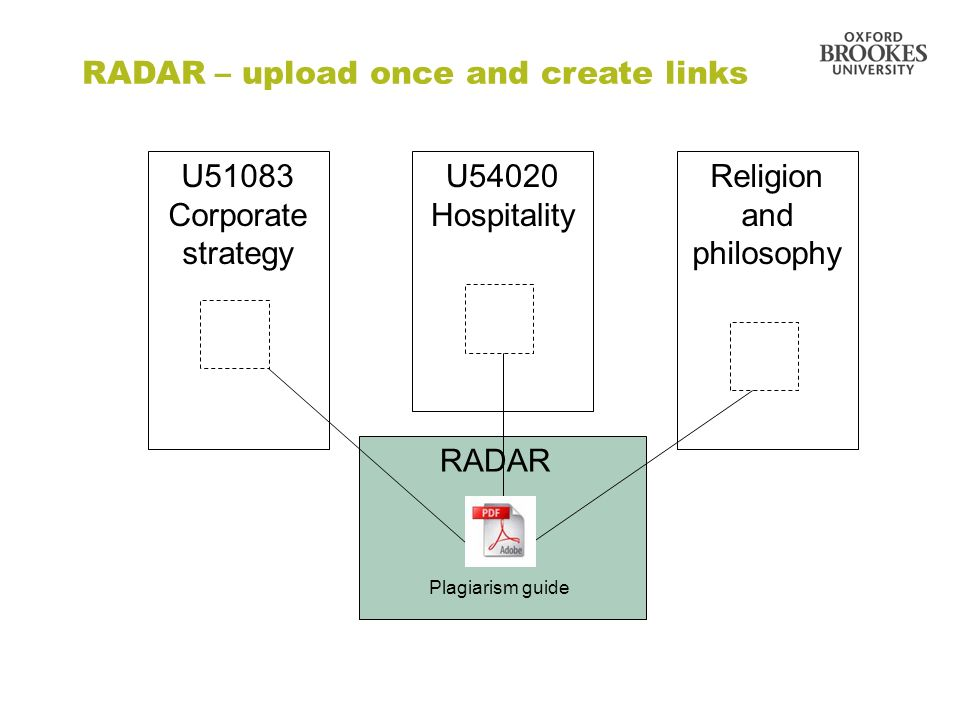 U51083 Corporate strategy U54020 Hospitality Religion and philosophy RADAR Plagiarism guide RADAR – upload once and create links