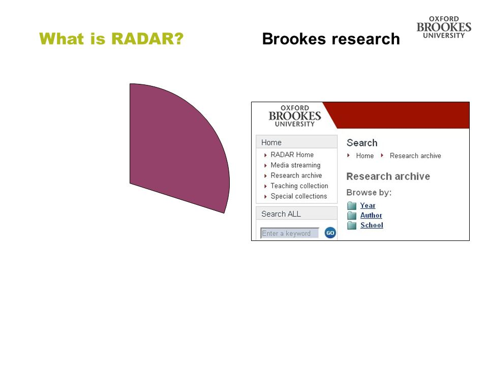 Directorate of Learning Resources What is RADAR? Brookes research