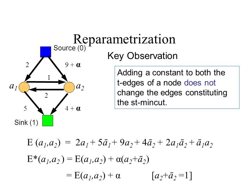 9 + α 4 + α Adding a constant to both the t-edges of a node does not change the edges constituting the st-mincut.