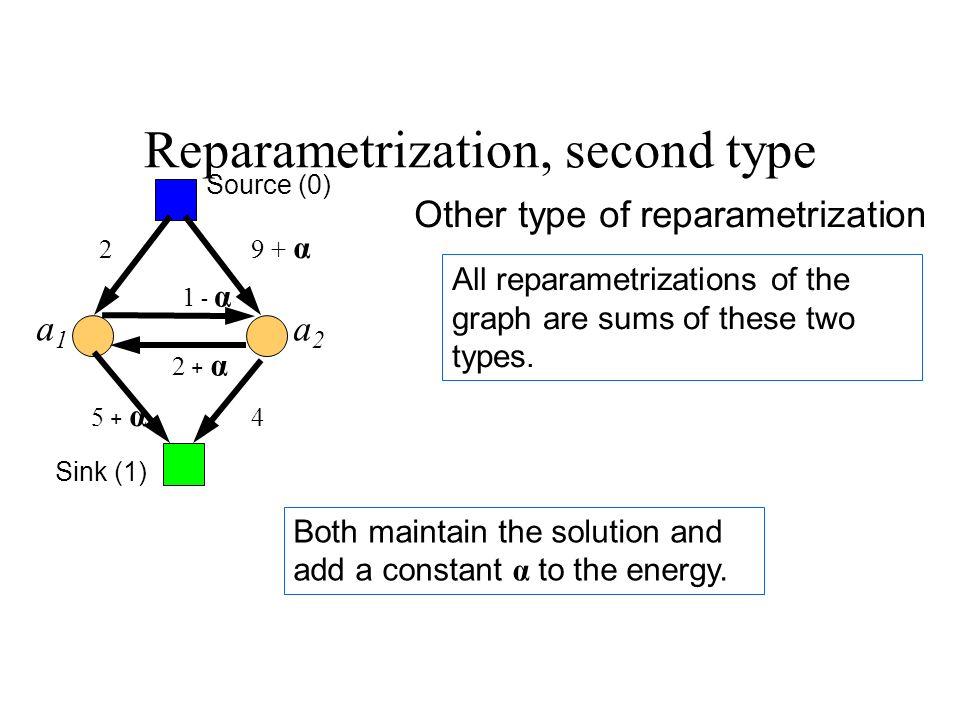 9 + α 4 All reparametrizations of the graph are sums of these two types.