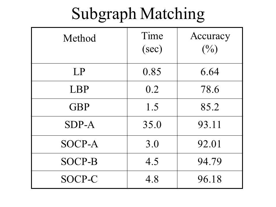 Subgraph Matching Method Time (sec) Accuracy (%) LP0.856.64 LBP0.278.6 GBP1.585.2 SDP-A35.093.11 SOCP-A3.092.01 SOCP-B4.594.79 SOCP-C4.896.18