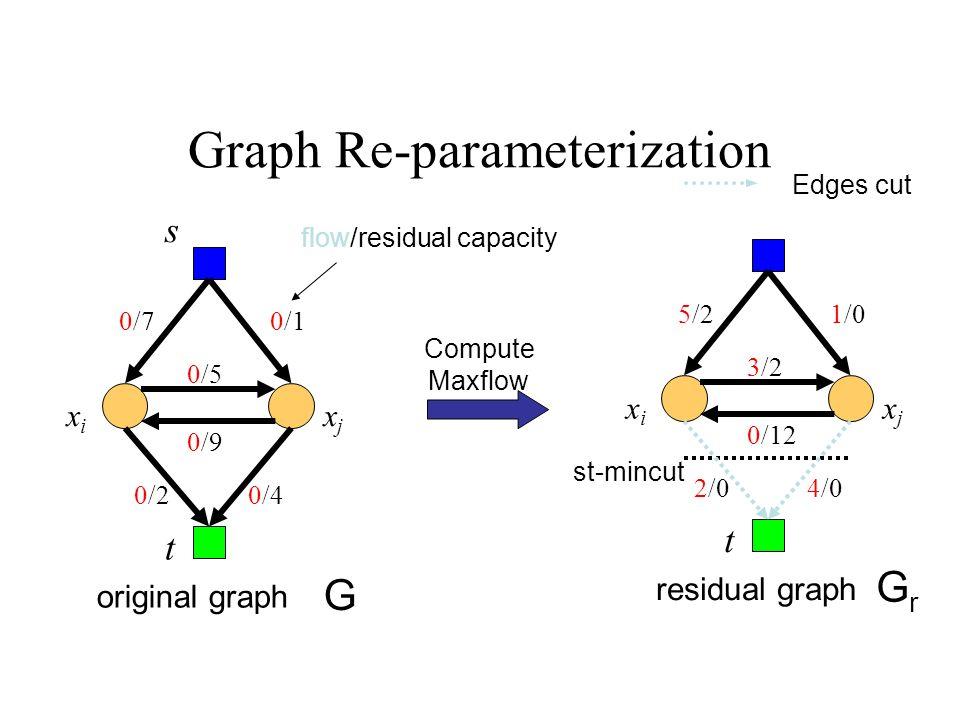 s G t original graph 0/9 0/7 0/5 0/20/4 0/1 xixi xjxj flow/residual capacity Graph Re-parameterization t residual graph xixi xjxj 0/12 5/2 3/2 1/0 2/04/0 st-mincut Compute Maxflow GrGr Edges cut