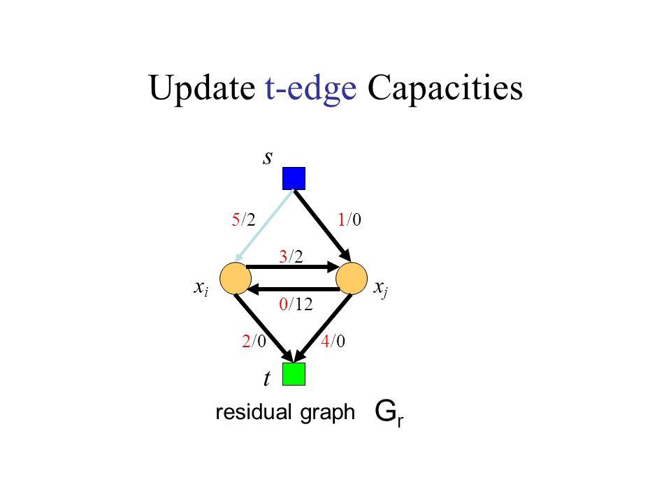 Update t-edge Capacities s GrGr t residual graph xixi xjxj 0/12 5/2 3/2 1/0 2/04/0