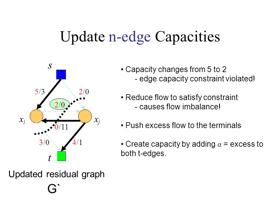 Update n-edge Capacities Updated residual graph Capacity changes from 5 to 2 - edge capacity constraint violated.
