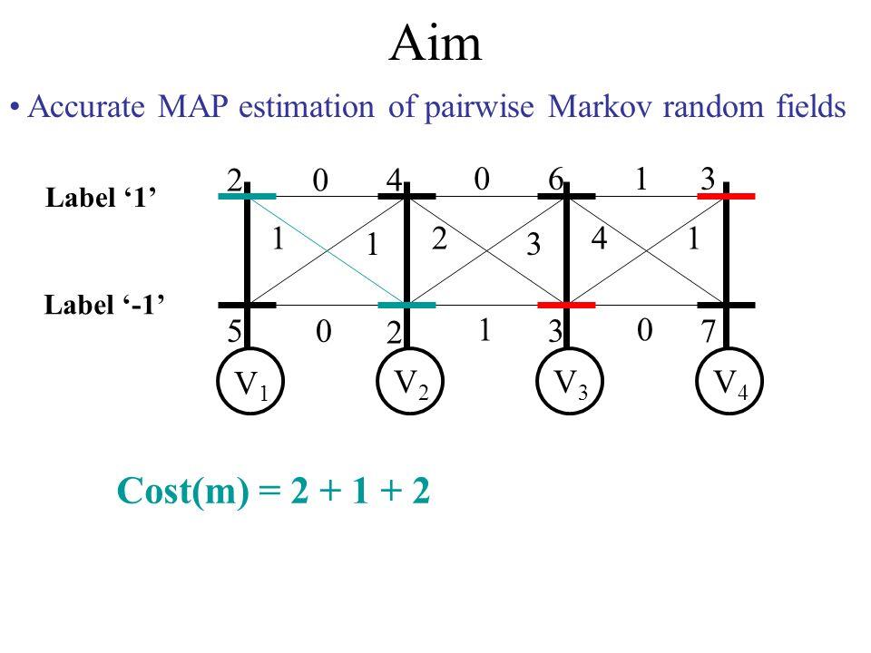 Aim Accurate MAP estimation of pairwise Markov random fields 2 5 4 2 6 3 3 7 0 1 1 0 0 2 3 1 1 41 0 V1V1 V2V2 V3V3 V4V4 Label -1 Label 1 Cost(m) = 2 + 1 + 2