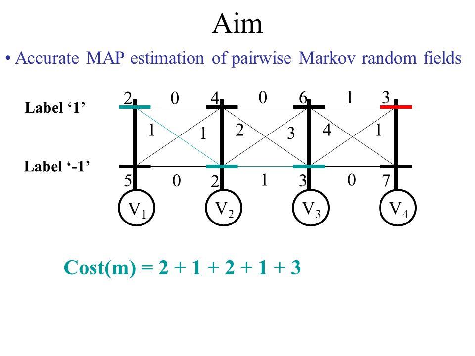Aim Accurate MAP estimation of pairwise Markov random fields 2 5 4 2 6 3 3 7 0 1 1 0 0 2 3 1 1 41 0 V1V1 V2V2 V3V3 V4V4 Label -1 Label 1 Cost(m) = 2 + 1 + 2 + 1 + 3