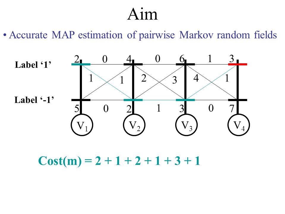 Aim Accurate MAP estimation of pairwise Markov random fields 2 5 4 2 6 3 3 7 0 1 1 0 0 2 3 1 1 41 0 V1V1 V2V2 V3V3 V4V4 Label -1 Label 1 Cost(m) = 2 + 1 + 2 + 1 + 3 + 1