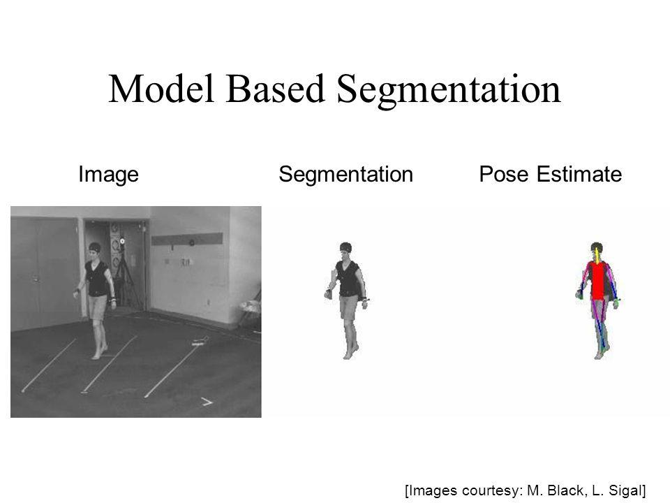 Model Based Segmentation ImageSegmentationPose Estimate [Images courtesy: M. Black, L. Sigal]