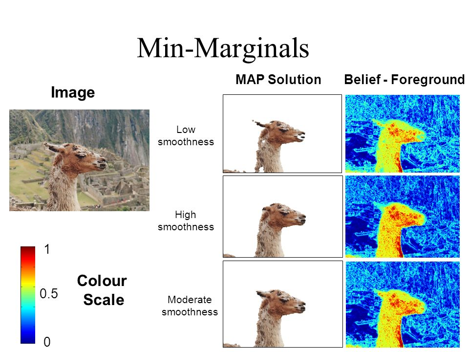 Min-Marginals Image MAP SolutionBelief - Foreground Low smoothness High smoothness Moderate smoothness Colour Scale 1 0 0.5