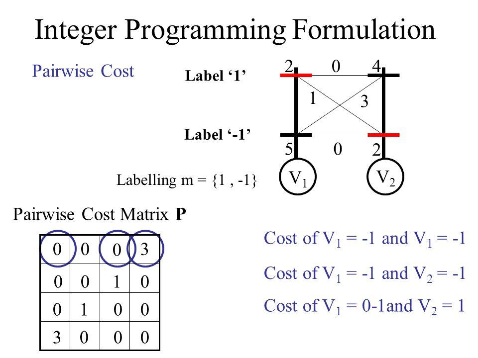Integer Programming Formulation 2 5 4 2 0 1 3 0 V1V1 V2V2 Label -1 Label 1 Pairwise Cost Labelling m = {1, -1} 0 Cost of V 1 = -1 and V 1 = -1 0 00 0 Cost of V 1 = -1 and V 2 = -1 3 Cost of V 1 = 0-1and V 2 = 1 10 00 00 10 30 Pairwise Cost Matrix P