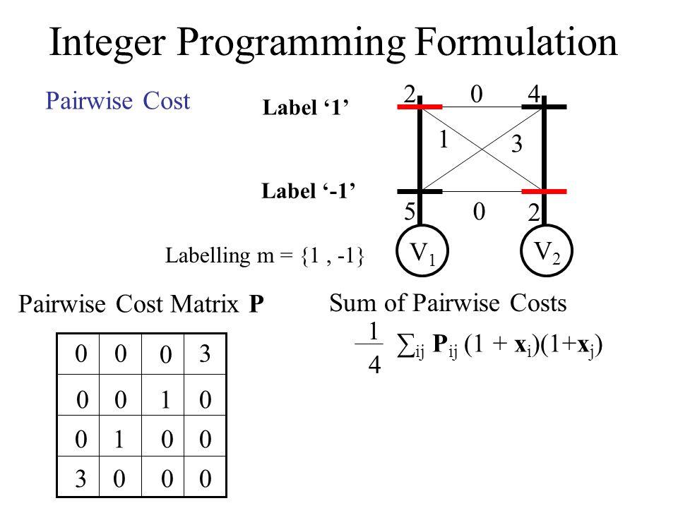 Integer Programming Formulation 2 5 4 2 0 1 3 0 V1V1 V2V2 Label -1 Label 1 Pairwise Cost Labelling m = {1, -1} Pairwise Cost Matrix P 00 00 0 3 10 00 00 10 30 Sum of Pairwise Costs 1 4 ij P ij (1 + x i )(1+x j )