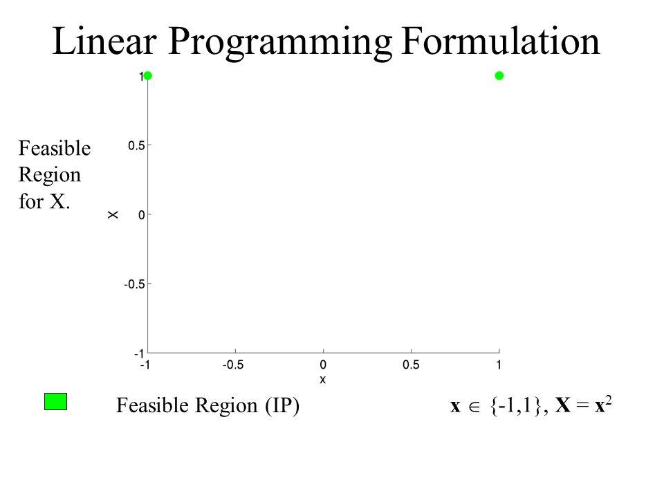 Feasible Region (IP) x {-1,1}, X = x 2 Linear Programming Formulation Feasible Region for X.