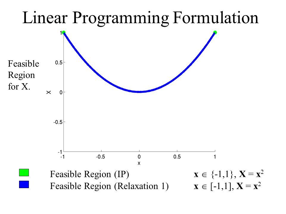 Feasible Region (IP) Feasible Region (Relaxation 1) x {-1,1}, X = x 2 x [-1,1], X = x 2 Linear Programming Formulation Feasible Region for X.