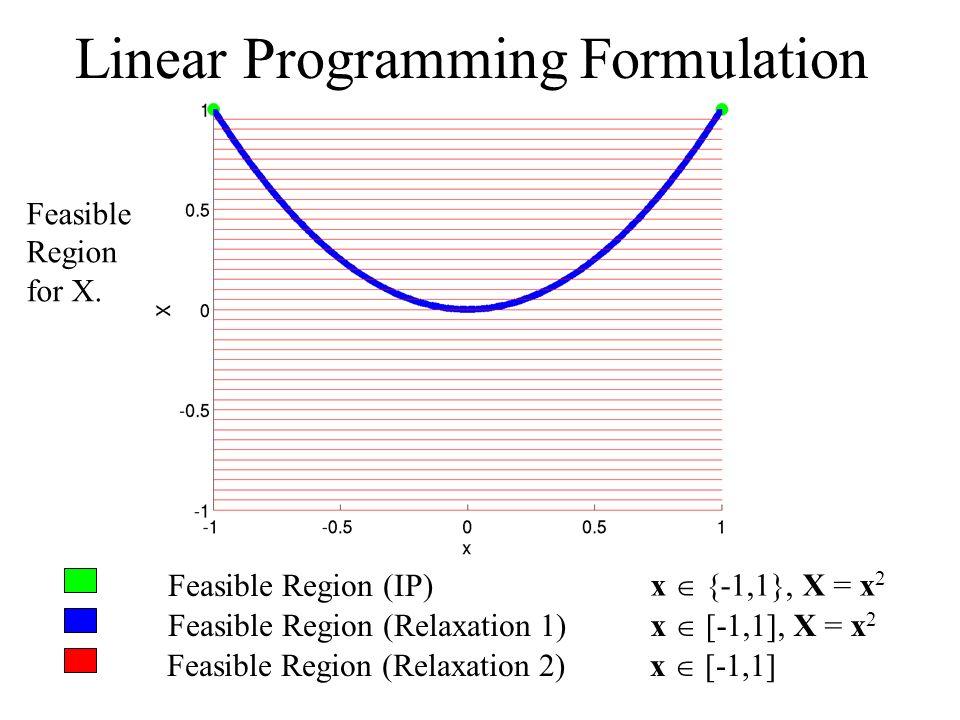 Feasible Region (IP) Feasible Region (Relaxation 1) Feasible Region (Relaxation 2) x {-1,1}, X = x 2 x [-1,1], X = x 2 x [-1,1] Linear Programming Formulation Feasible Region for X.
