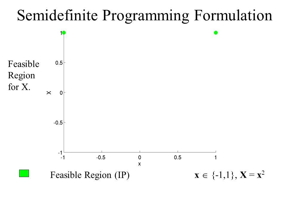 Feasible Region (IP) x {-1,1}, X = x 2 Semidefinite Programming Formulation Feasible Region for X.