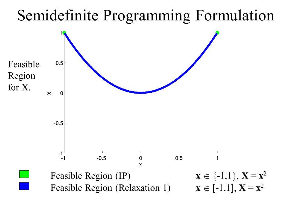 Feasible Region (IP) Feasible Region (Relaxation 1) x {-1,1}, X = x 2 x [-1,1], X = x 2 Semidefinite Programming Formulation Feasible Region for X.