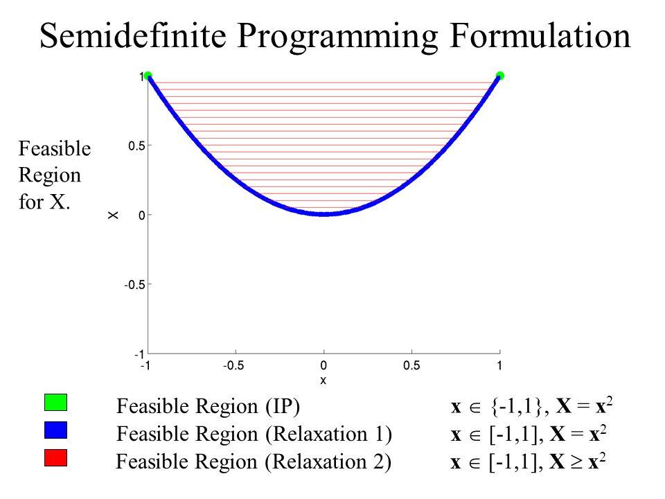 Feasible Region (IP) Feasible Region (Relaxation 1) Feasible Region (Relaxation 2) x {-1,1}, X = x 2 x [-1,1], X = x 2 x [-1,1], X x 2 Semidefinite Programming Formulation Feasible Region for X.