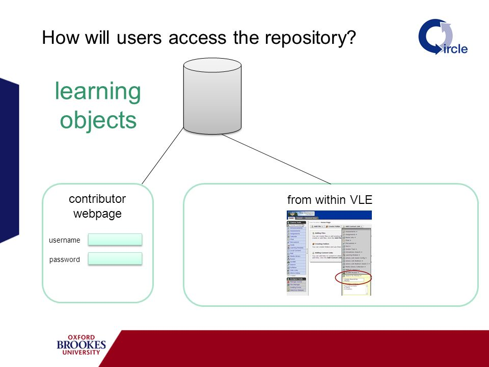 How will users access the repository? contributor webpage password username from within VLE learning objects