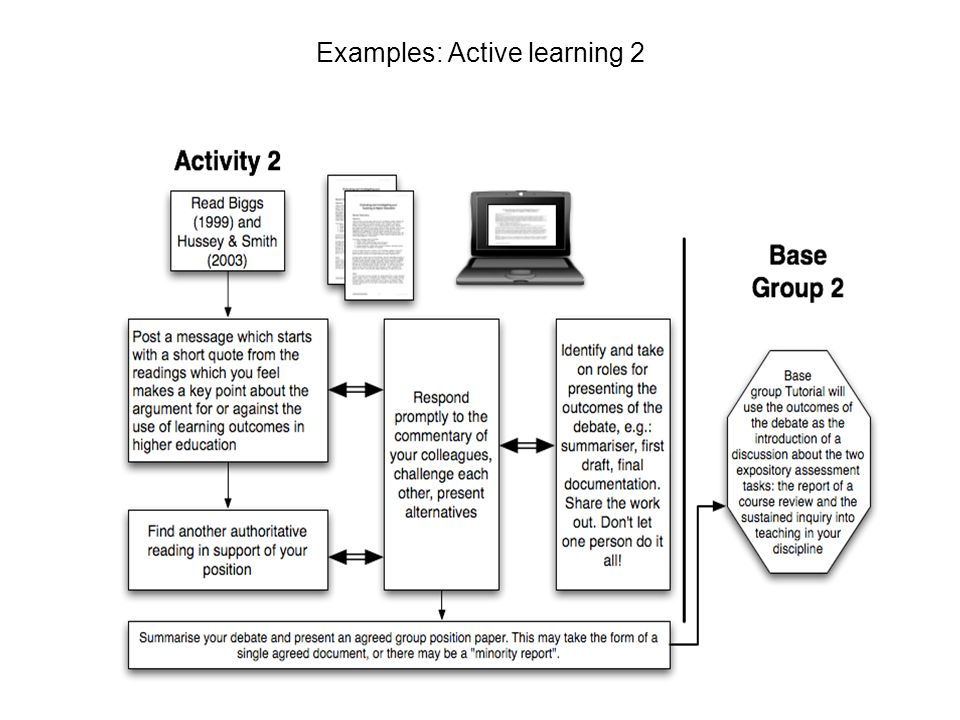 Human Resources Examples: Active learning 2