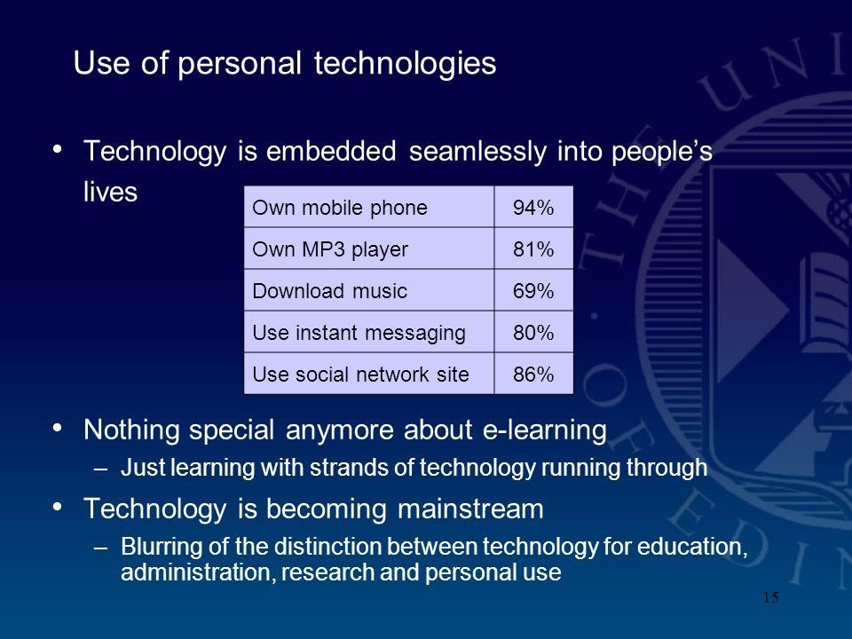 15 Use of personal technologies Technology is embedded seamlessly into peoples lives Nothing special anymore about e-learning –Just learning with strands of technology running through Technology is becoming mainstream –Blurring of the distinction between technology for education, administration, research and personal use Own mobile phone94% Own MP3 player81% Download music69% Use instant messaging80% Use social network site86%