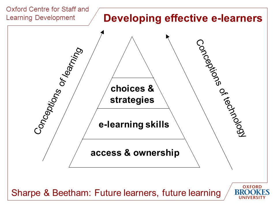 Oxford Centre for Staff and Learning Development Sharpe & Beetham: Future learners, future learning access & ownership e-learning skills choices & str