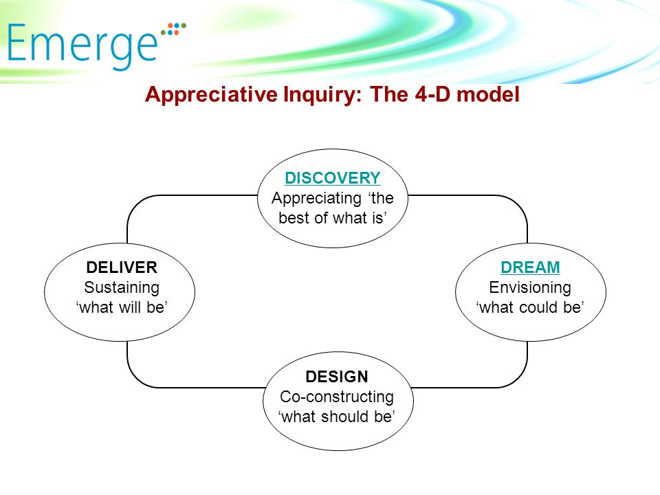 Appreciative Inquiry: The 4-D model DISCOVERY Appreciating the best of what is DREAM Envisioning what could be DESIGN Co-constructing what should be DELIVER Sustaining what will be