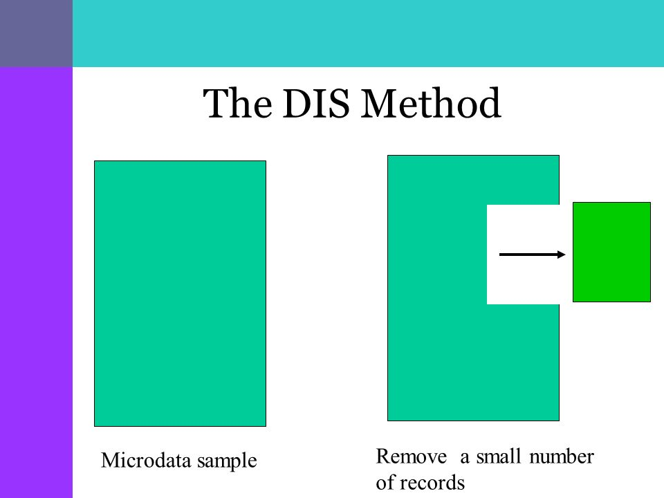 The DIS Method Remove a small number of records Microdata sample
